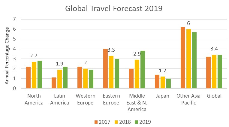Travel Industry Graph